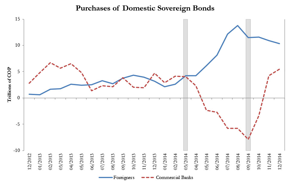 Capital Inflows Sovereign Debt and Bank Lending