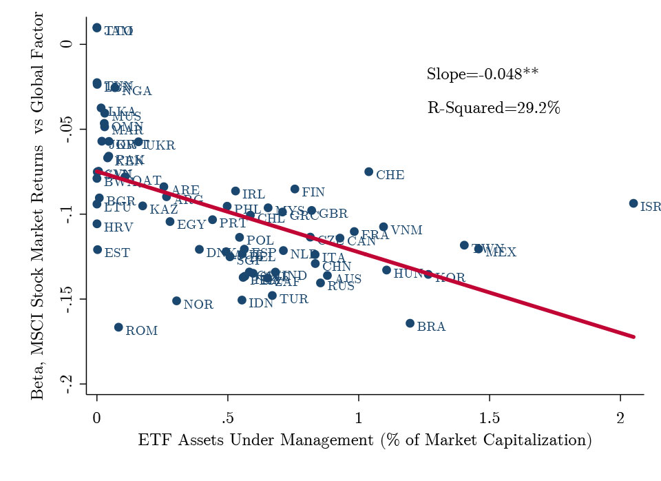 How ETFs Amplify the Global Financial Cycle in EM